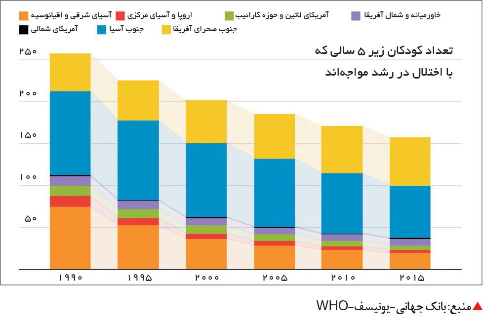 تجارت- فردا-  منبع: بانک جهانی-یونیسف-WHO