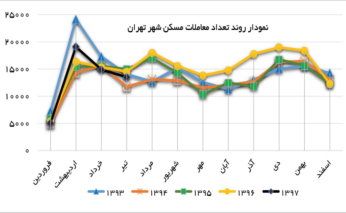 تجارت فردا- نمودار روند تعداد معاملات مسکن شهر تهران