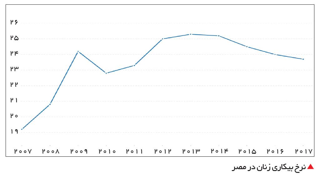 تجارت- فردا-  نرخ بیکاری زنان در مصر