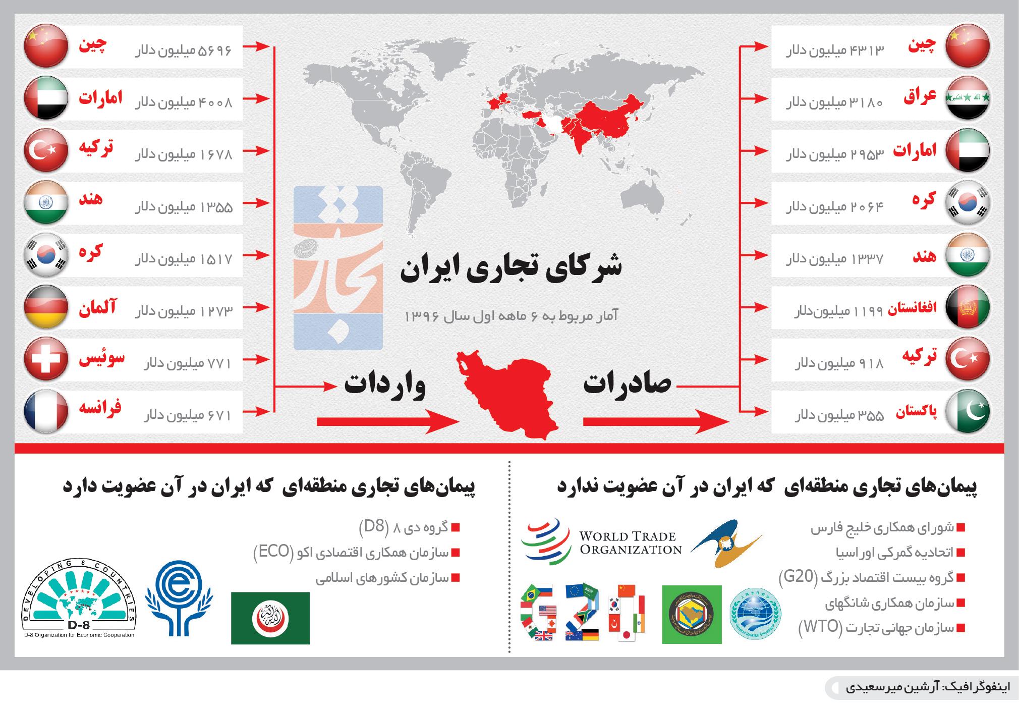 تجارت فردا- اینفوگرافیک- شرکای تجاری ایران