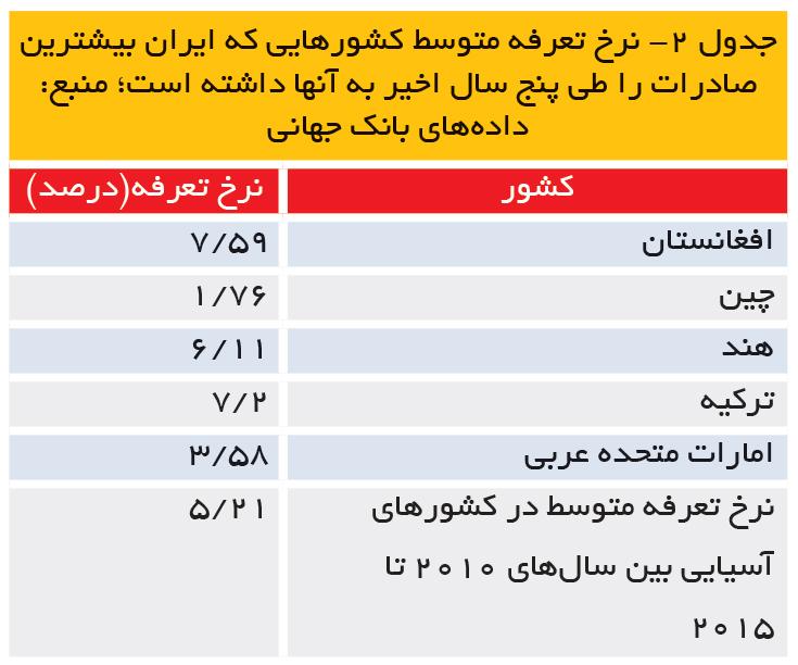 تجارت- فردا- جدول 2- نرخ تعرفه متوسط کشورهایی که ایران بیشترین صادرات را طی پنج سال اخیر به آنها داشته است؛ منبع: دادههای بانک جهانی