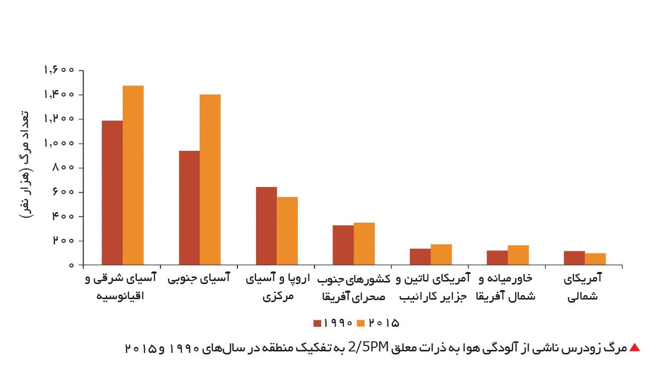 تجارت- فردا-  مرگ زودرس ناشی از آلودگی هوا به ذرات معلق 2 /5PM به تفکیک منطقه در سالهای 1990 و 2015