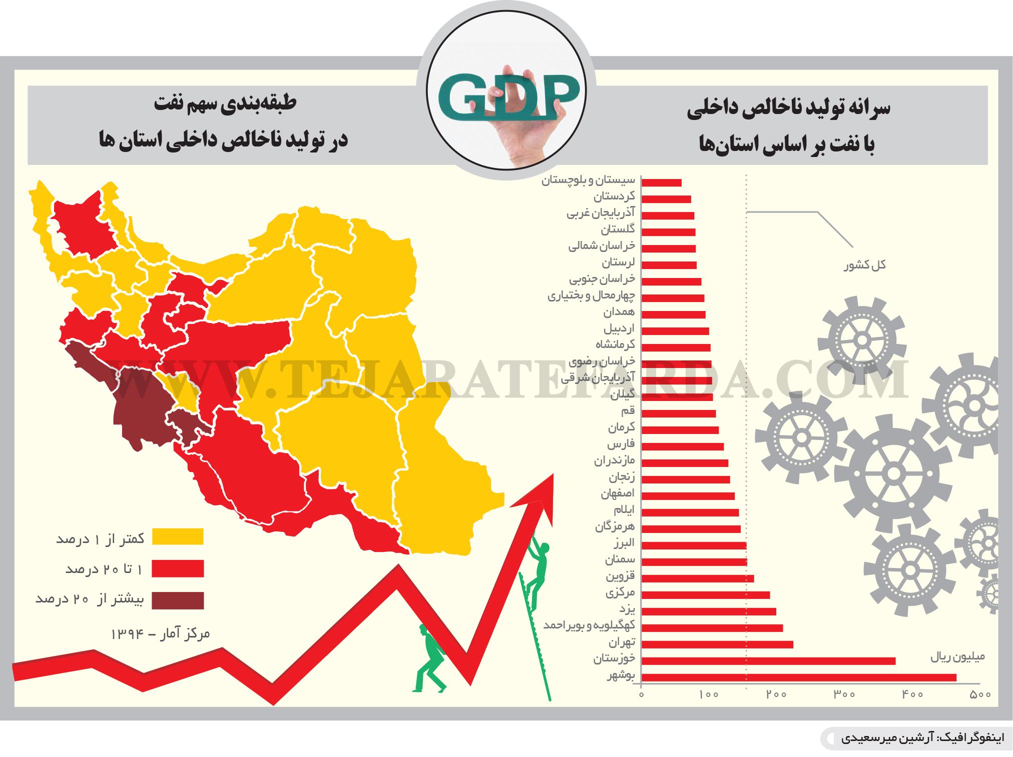 تجارت فردا- اینفوگرافیک- طبقهبندی سهم نفت  در تولید ناخالص داخلی استان ها