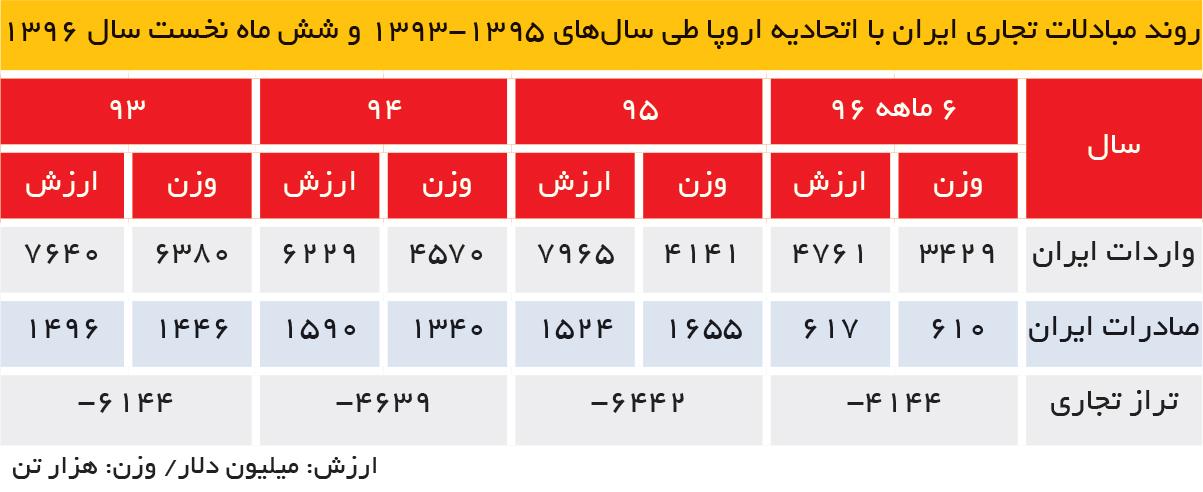 تجارت فردا- روند مبادلات تجاری ایران با اتحادیه اروپا طی سالهای 1395-1393 و شش ماه نخست سال 1396
