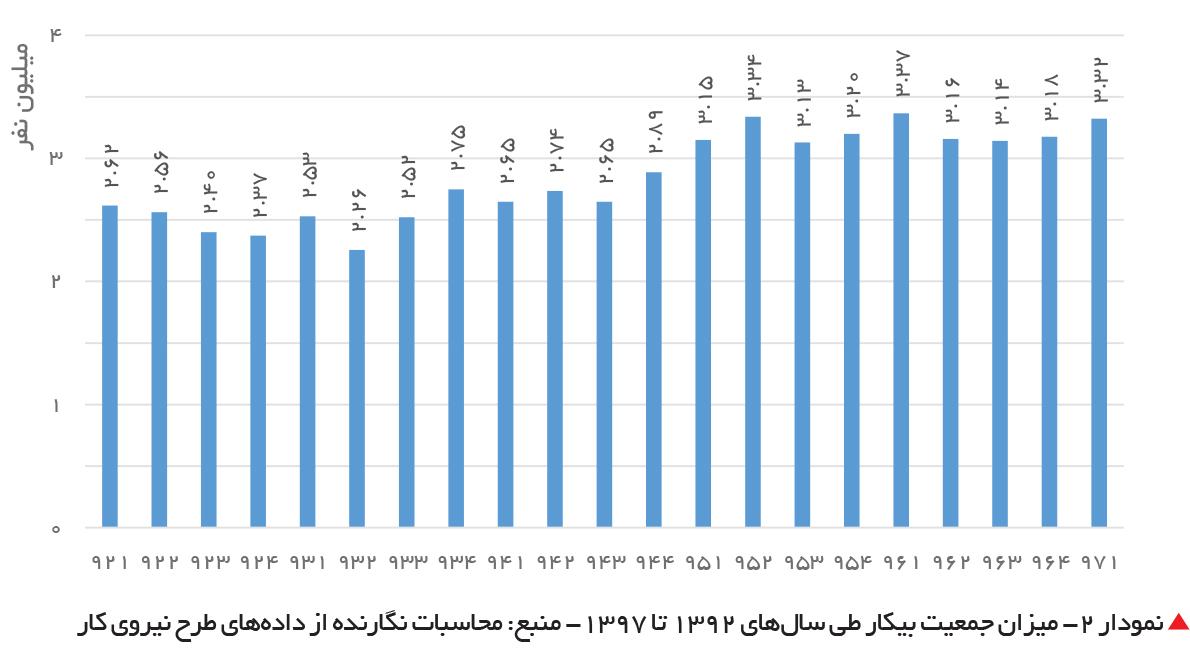تجارت فردا-  نمودار 2- میزان جمعیت بیکار طی سالهای 1392 تا 1397- منبع: محاسبات نگارنده از دادههای طرح نیروی کار