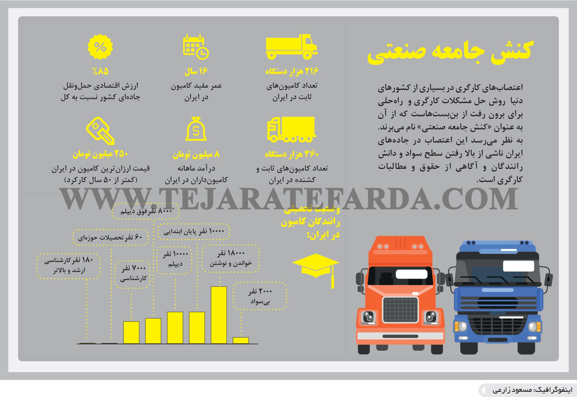 تجارت- فردا- کنش جامعه صنعتی(اینفوگرافیک)