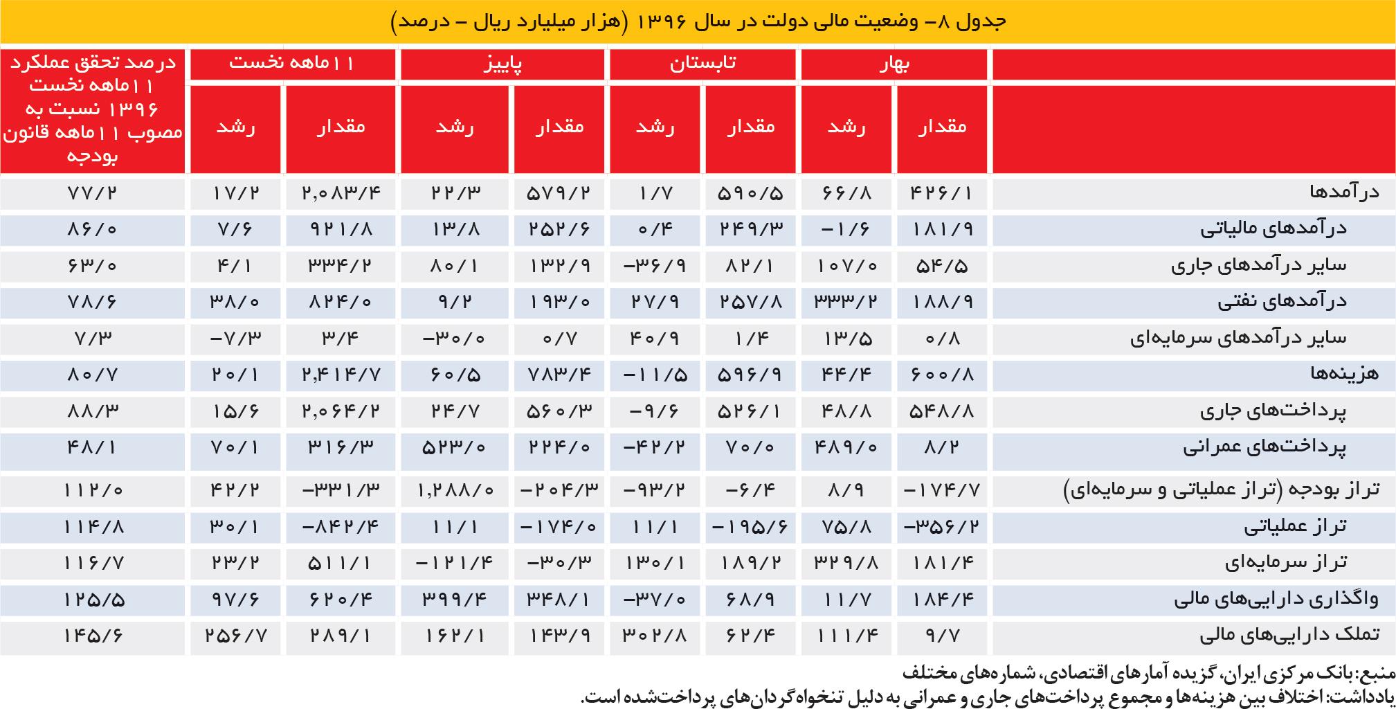 تجارت فردا- جدول 8- وضعیت مالی دولت در سال 1396 (هزار میلیارد ریال - درصد)