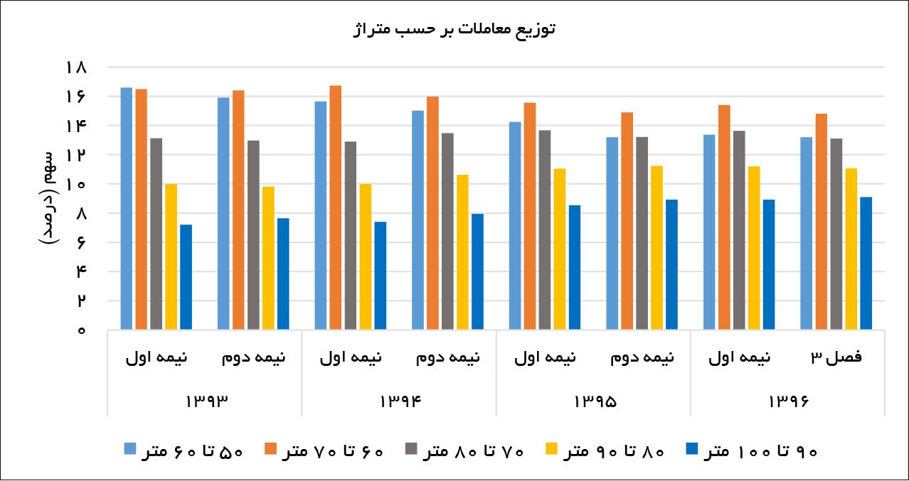 تجارت فردا- توزیع معاملات بر حسب متراژ