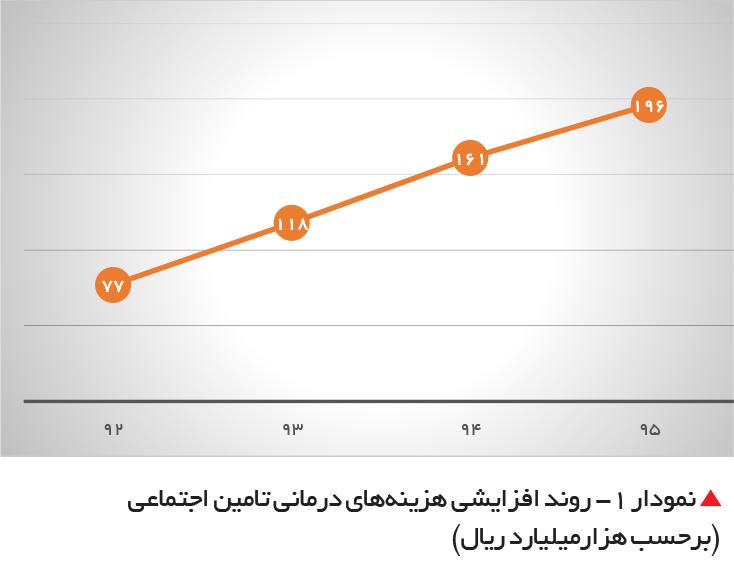 تجارت فردا- نمودار 1- روند افزایشی هزینههای درمانی تامین اجتماعی   (برحسب هزارمیلیارد ریال)