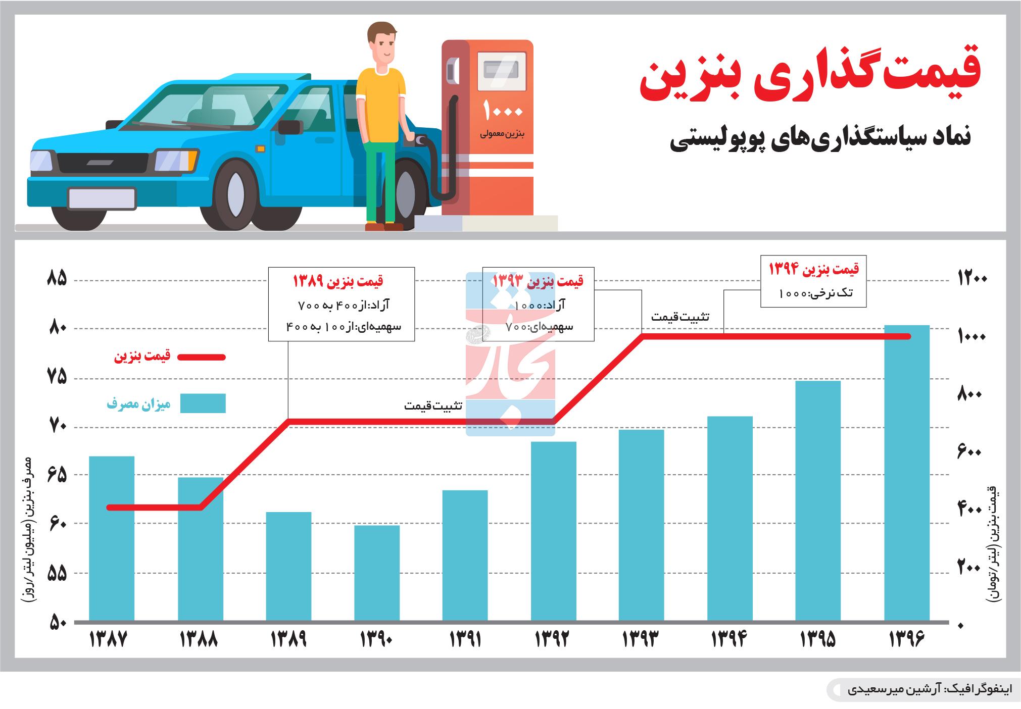تجارت فردا- اینفوگرافیک- قیمتگذاری بنزین