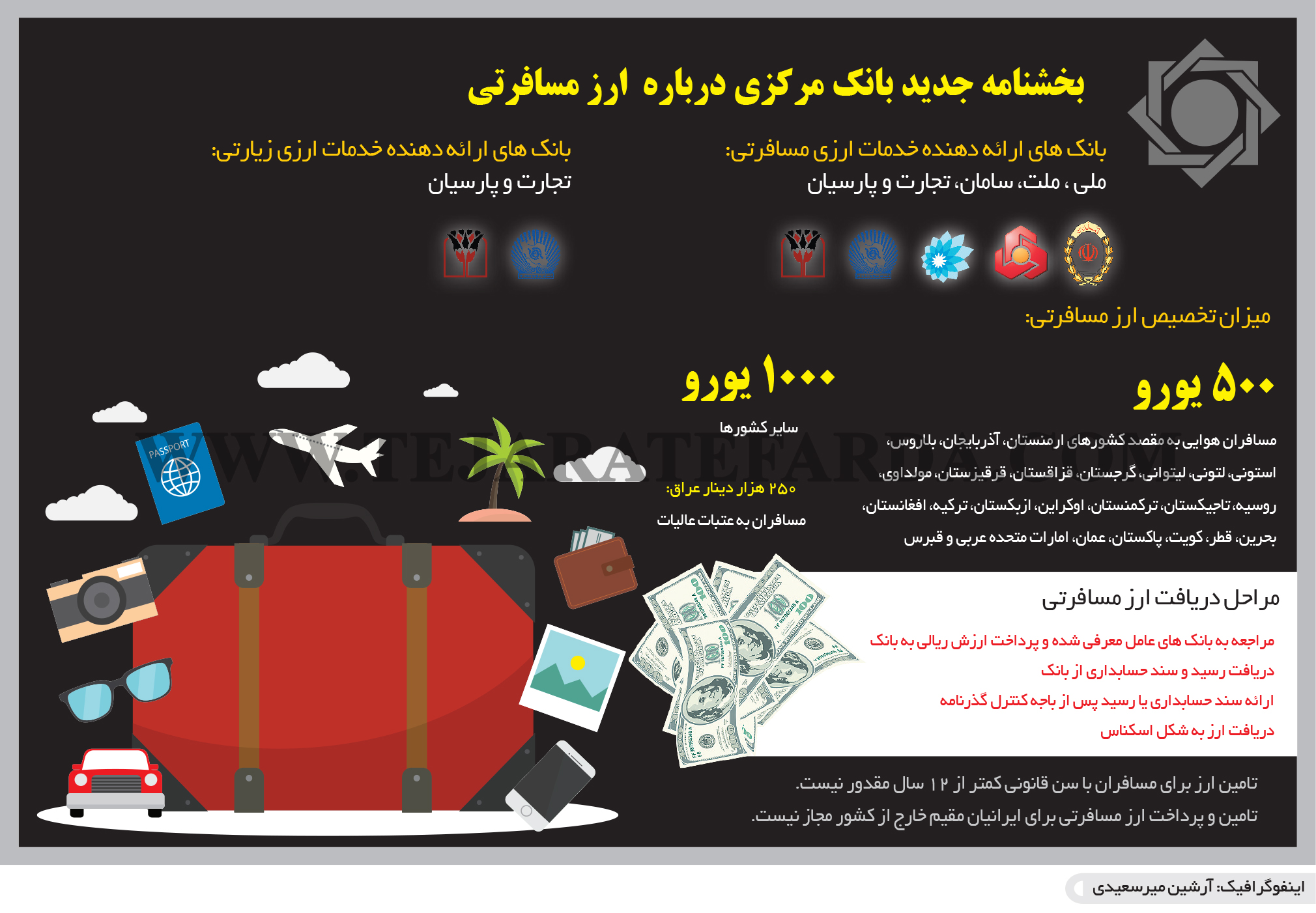 تجارت فردا- اینفوگرافیک- بخشنامه جدید بانک مرکزی درباره  ارز مسافرتی
