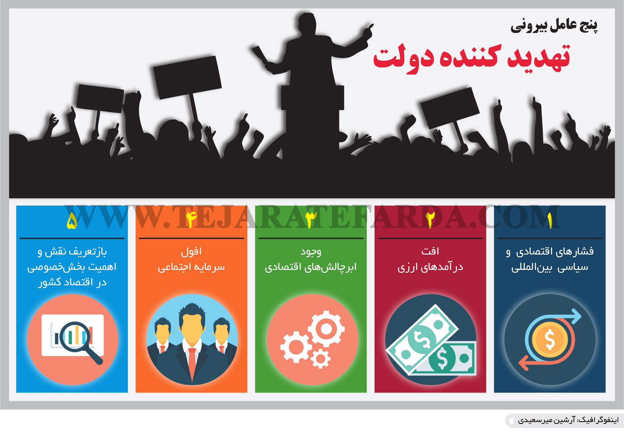 تجارت فردا- اینفوگرافیک- پنج عامل بیرونی تهدید کننده دولت