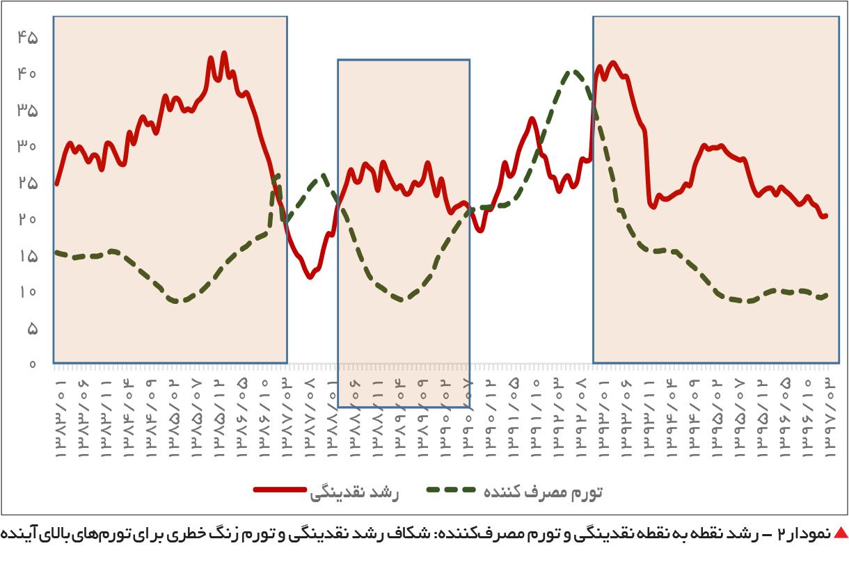 تجارت فردا-  نمودار2 - رشد نقطه به نقطه نقدینگی و تورم مصرفکننده: شکاف رشد نقدینگی و تورم زنگ خطری برای تورمهای بالای آینده
