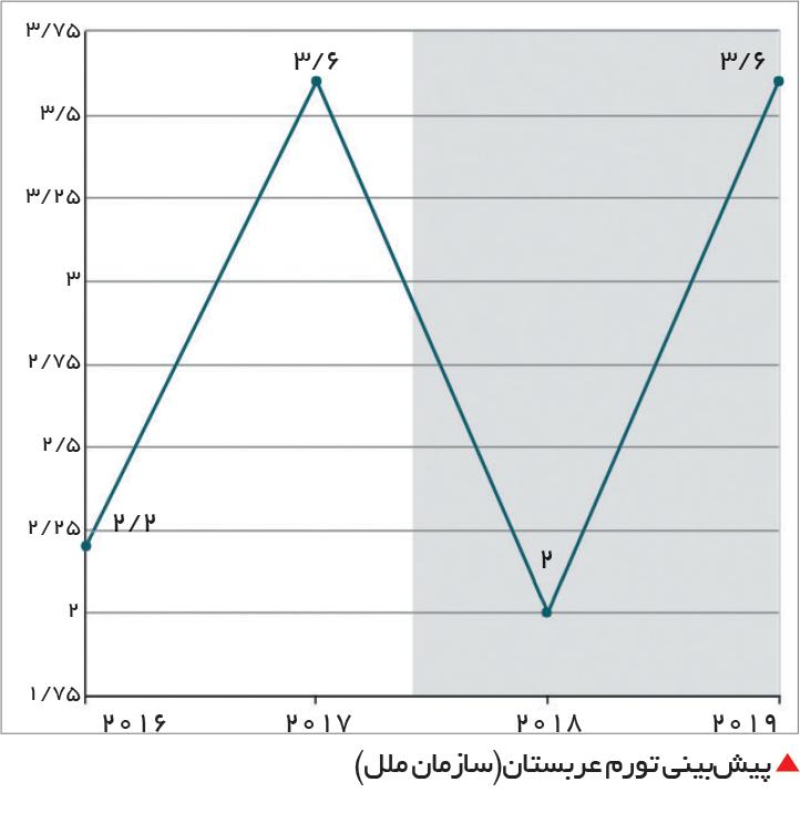 تجارت- فردا-  پیشبینی تورم عربستان(سازمان ملل)