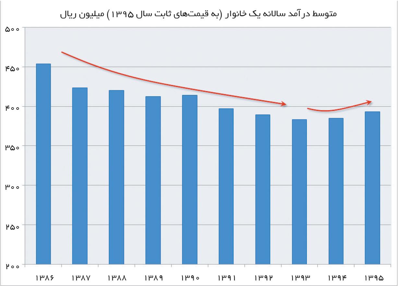 تجارت فردا- متوسط درآمد سالانه یک خانوار (به قیمتهای ثابت سال 1395) میلیون ریال