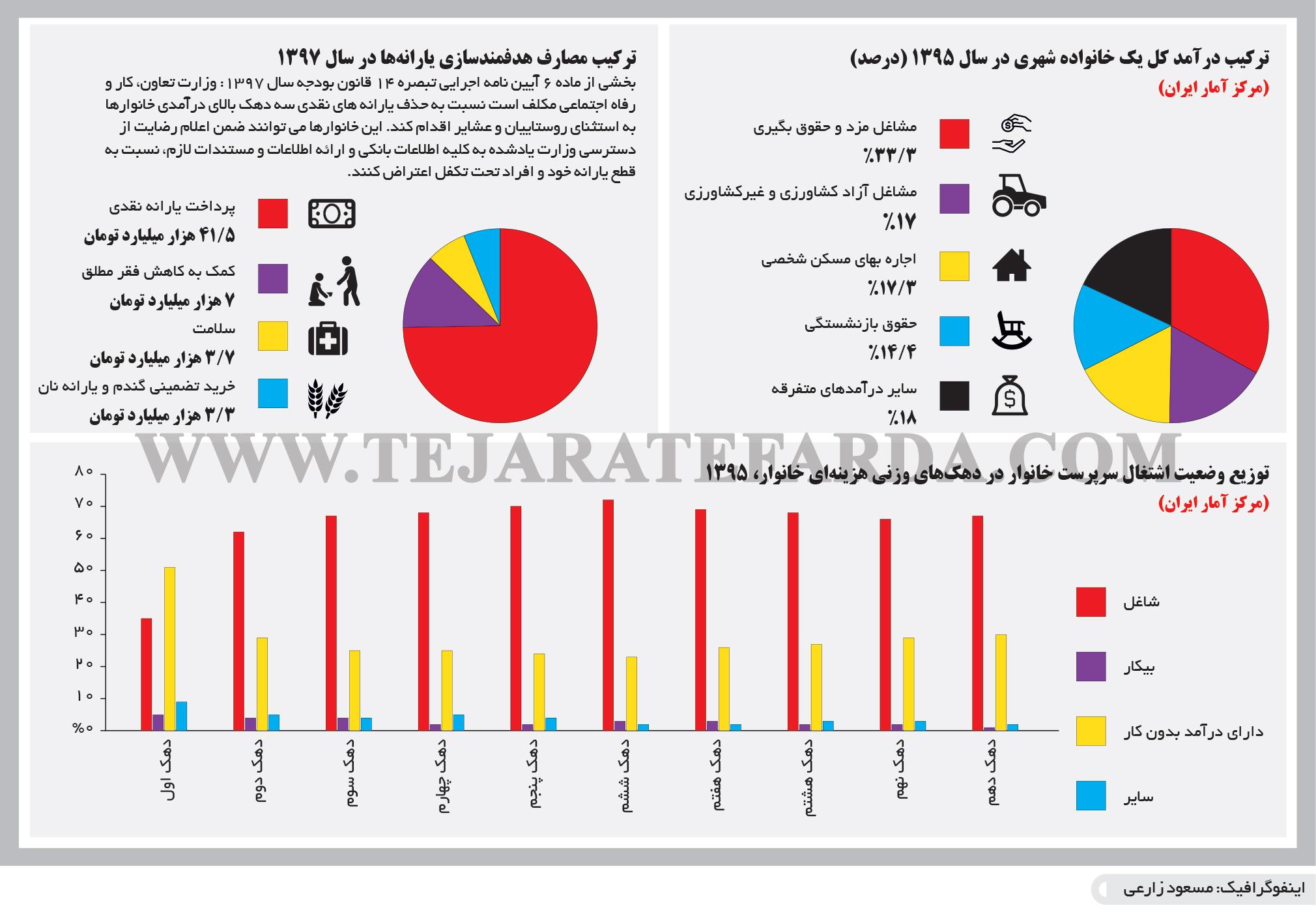 تجارت فردا- اینفوگرافیک- ترکیب درآمد کل یک خانواده شهری در سال 1395 (درصد) (مرکز آمار ایران)