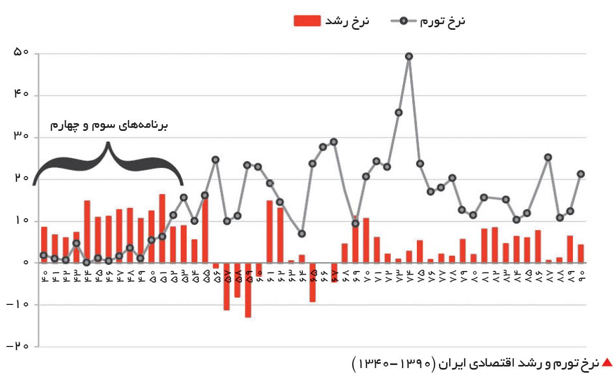 تجارت فردا- نرخ تورم و رشد اقتصادی ایران (1390-1340)