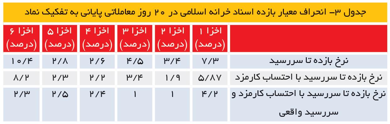 تجارت- فردا- جدول 3- انحراف معیار بازده اسناد خرانه اسلامی در 20 روز معاملاتی پایانی به تفکیک نماد