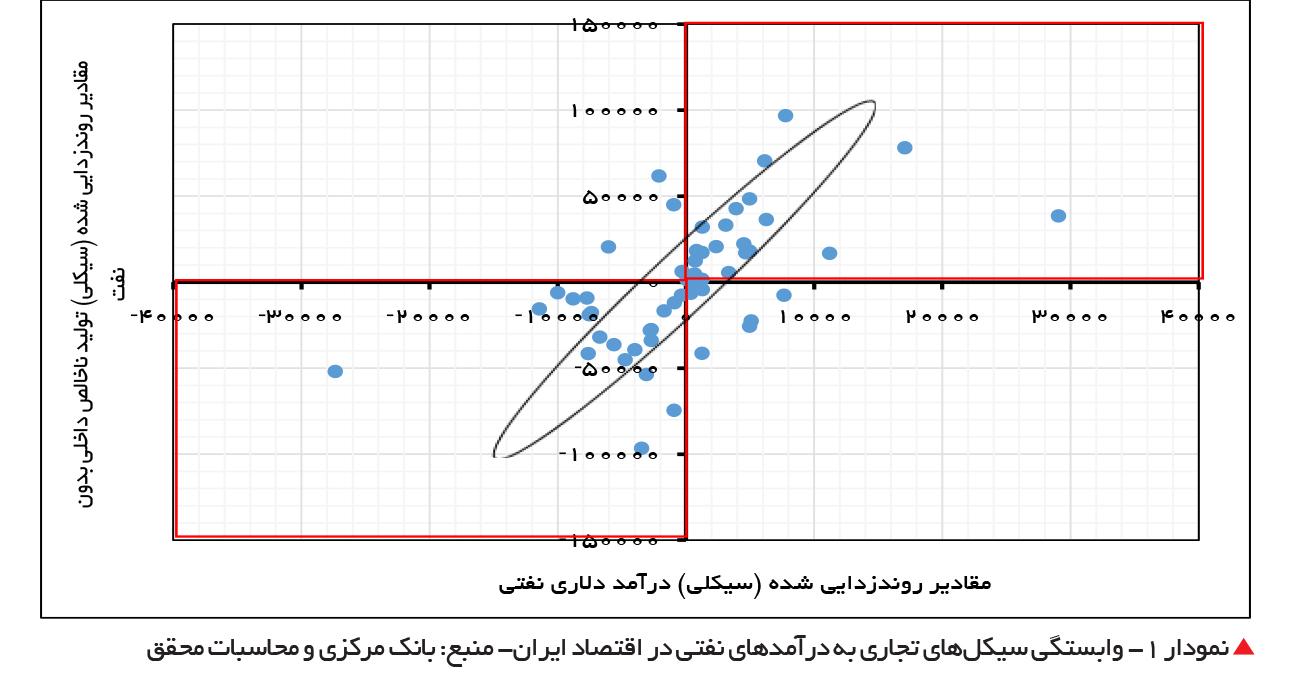 تجارت- فردا-  نمودار 1- وابستگی سیکلهای تجاری به درآمدهای نفتی در اقتصاد ایران- منبع: بانک مرکزی و محاسبات محقق