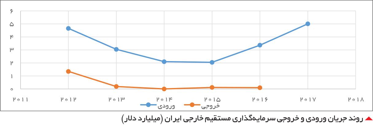 تجارت- فردا-  روند جریان ورودی و خروجی سرمایهگذاری مستقیم خارجی ایران (میلیارد دلار)