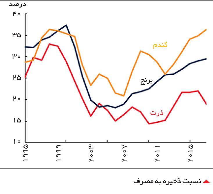 تجارت- فردا-  نسبت ذخیره به مصرف