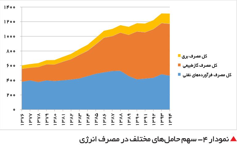 تجارت فردا-  نمودار 4- سهم حاملهای مختلف در مصرف انرژی