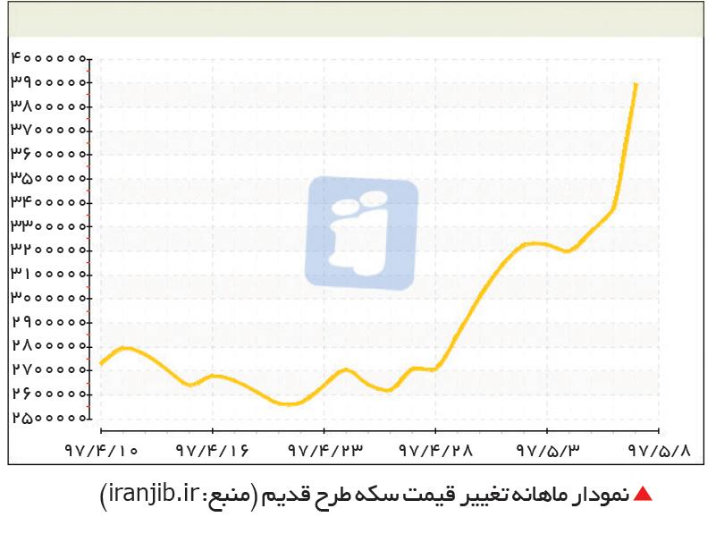 تجارت- فردا-  نمودار ماهانه تغییر قیمت سکه طرح قدیم (منبع: iranjib.ir)