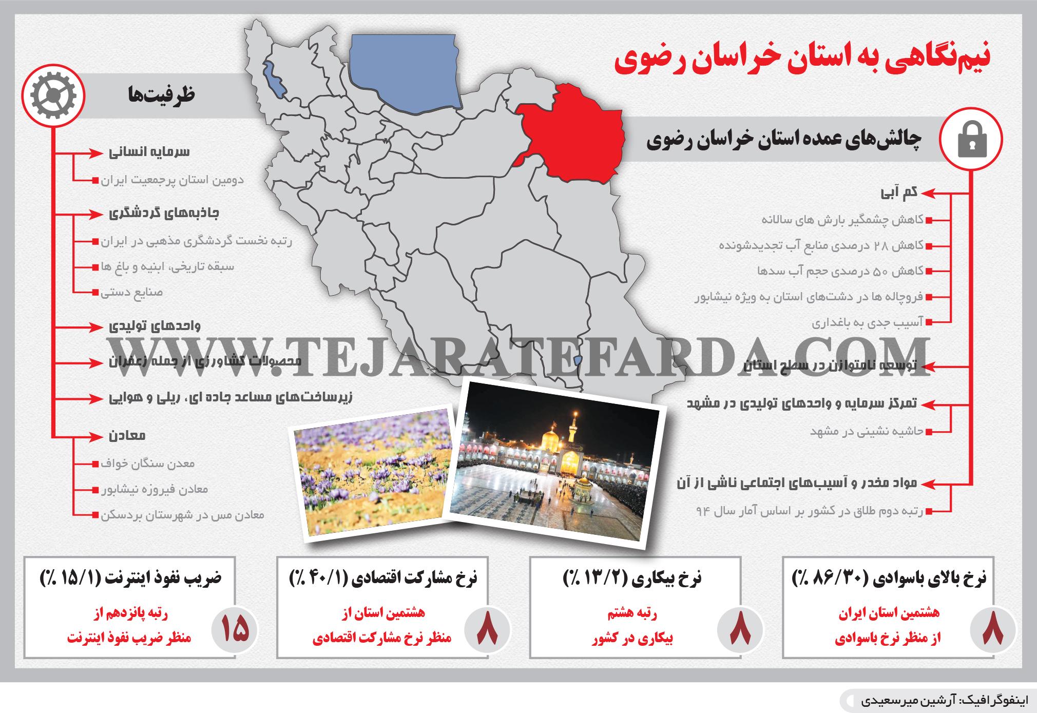 تجارت- فردا- نیمنگاهی به استان خراسان رضوی(اینفوگرافیک)