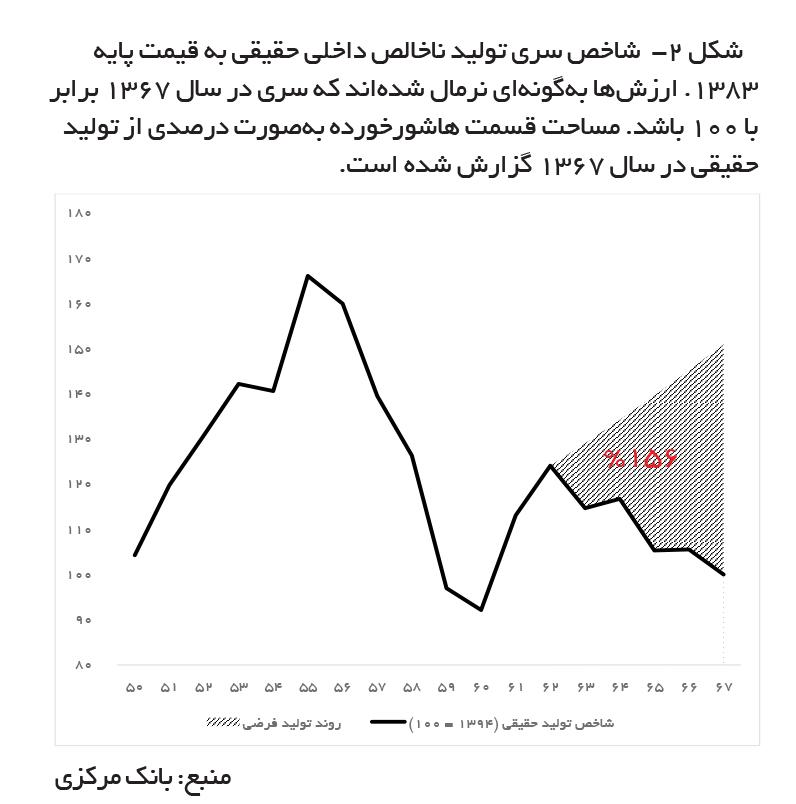 تجارت- فردا-    شکل -۲  شاخص سری تولید ناخالص داخلی حقیقی به قیمت پایه ۱۳۸۳. ارزشها بهگونهای نرمال شدهاند که سری در سال ۱۳۶۷ برابر با ۱۰۰ باشد. مساحت قسمت هاشورخورده بهصورت درصدی از تولید حقیقی در سال ۱۳۶۷ گزارش شده است.