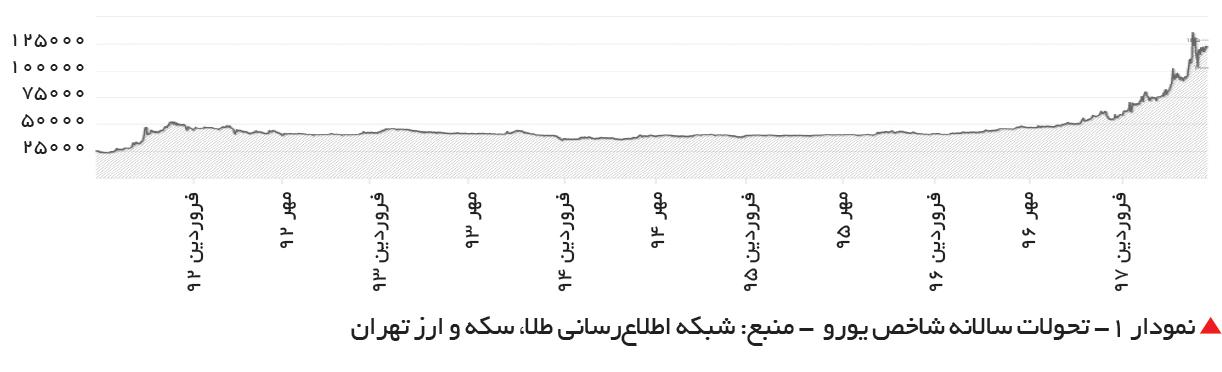 تجارت فردا-  نمودار 1- تحولات سالانه شاخص یورو  - منبع: شبکه اطلاعرسانی طلا، سکه و ارز تهران