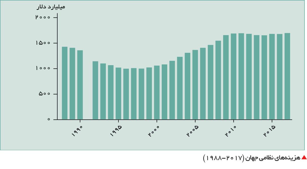 تجارت- فردا-  هزینههای نظامی جهان (2017-1988)