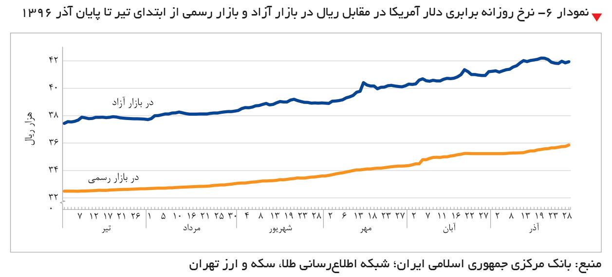 تجارت- فردا-  نمودار ۶- نرخ روزانه برابری دلار آمریکا در مقابل ریال در بازار آزاد و بازار رسمی از ابتدای تیر تا پایان آذر 1396