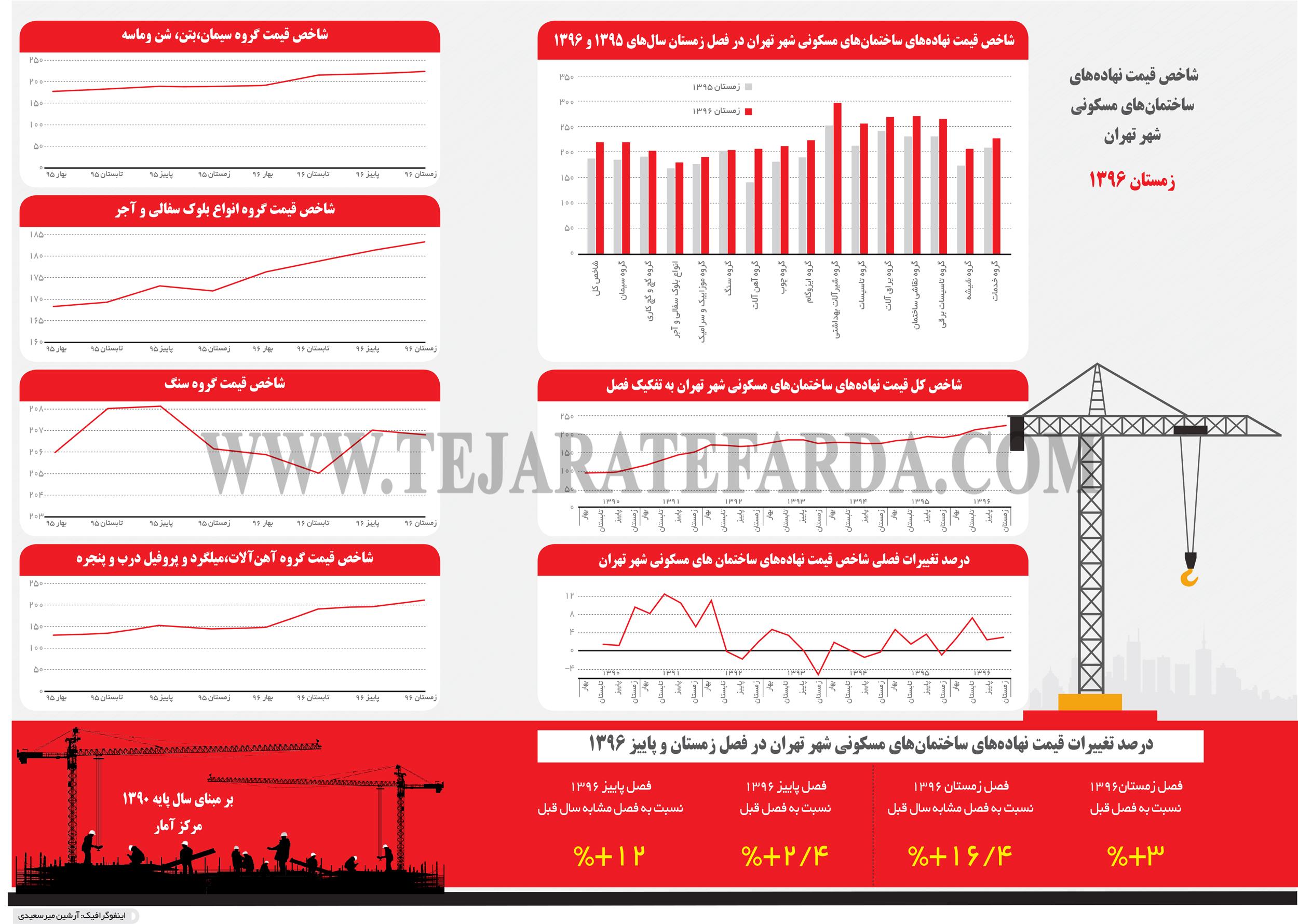 تجارت فردا- اینفوگرافیک-  شاخص قیمت نهادههای  ساختمانهای مسکونی شهر تهران