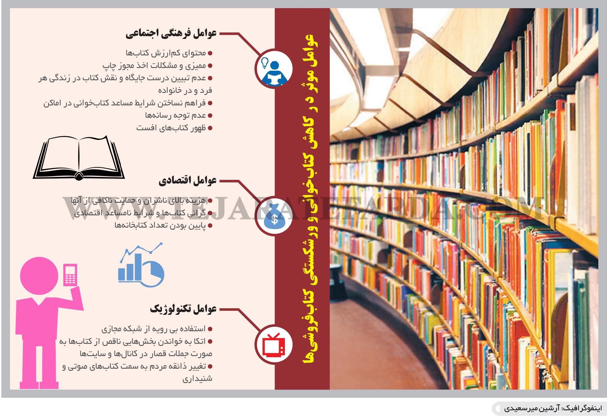 تجارت- فردا- ورشکستگی کتاب(اینفوگرافیک)