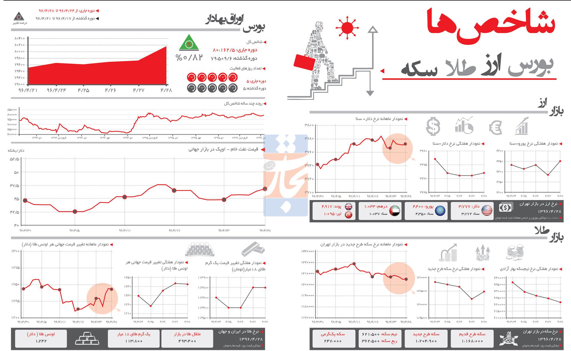 تجارت فردا- اینفوگرافیک - شاخصهای اقتصادی هفته