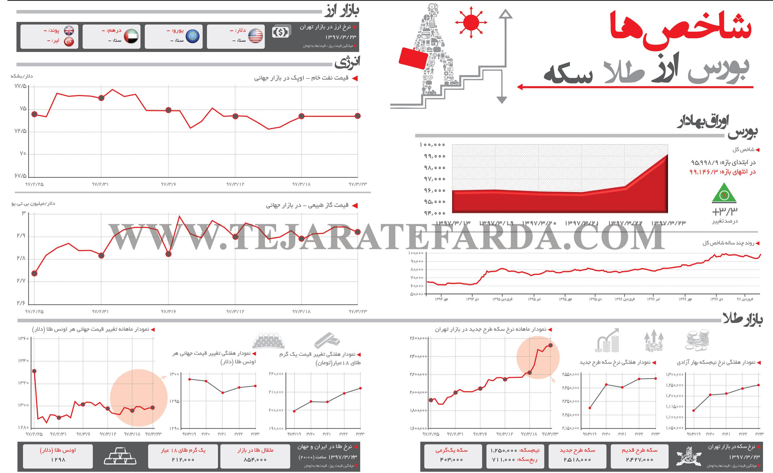 تجارت فردا- اینفوگرافیک- شاخصهای اقتصادی 272