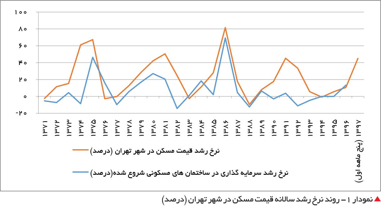 تجارت فردا- نمودار 1- روند نرخ رشد سالانه قیمت مسکن در شهر تهران (درصد)