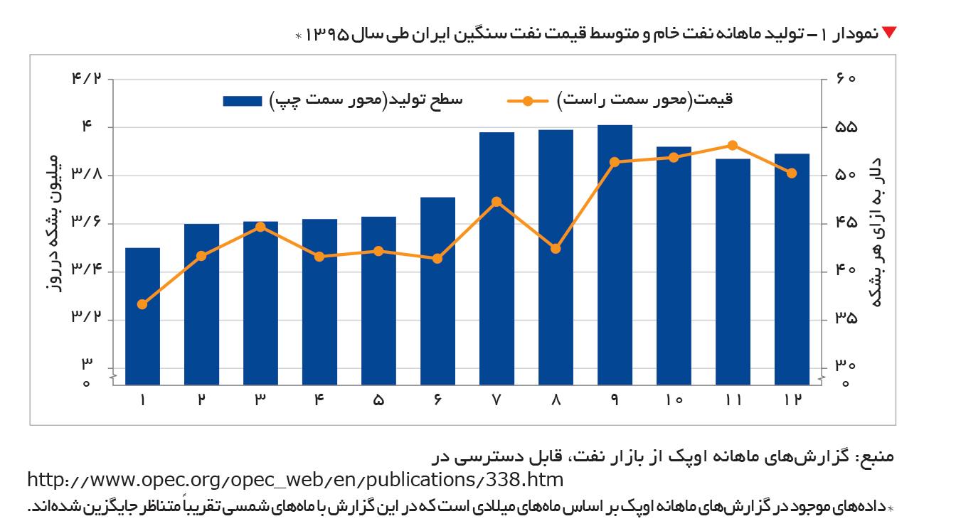 تجارت- فردا-  نمودار 1- تولید ماهانه نفت خام و متوسط قیمت نفت سنگین ایران طی سال 1395*