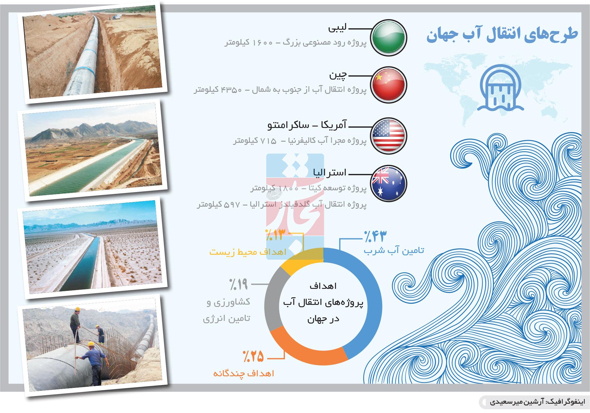 تجارت- فردا- طرحهای انتقال آب جهان(اینفوگرافیک)