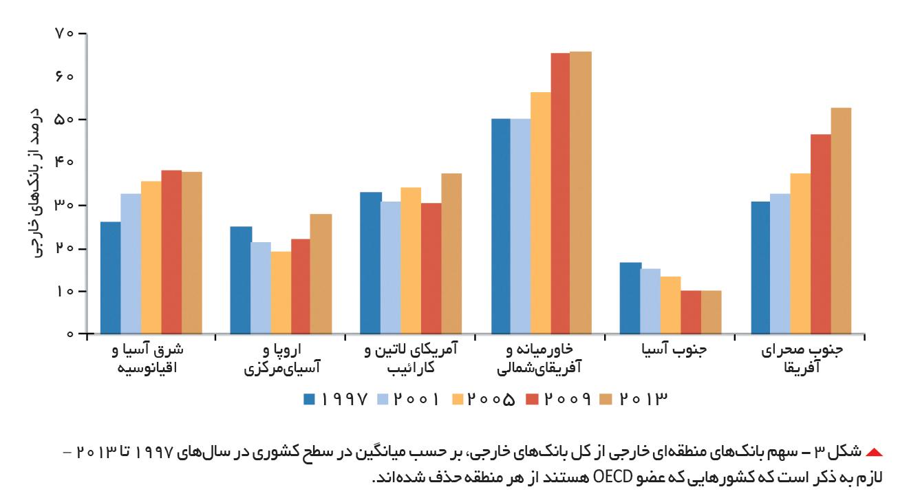 تجارت- فردا-  شکل 3 - سهم بانکهای منطقهای خارجی از کل بانکهای خارجی، بر حسب میانگین در سطح کشوری در سالهای 1997 تا 2013 – لازم به ذکر است که کشورهایی که عضو OECD هستند از هر منطقه حذف شدهاند.
