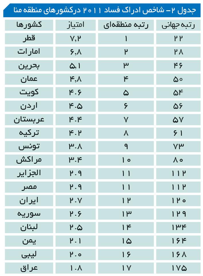 تجارت- فردا- جدول 2- شاخص ادراک فساد 2011 درکشورهای منطقه منا