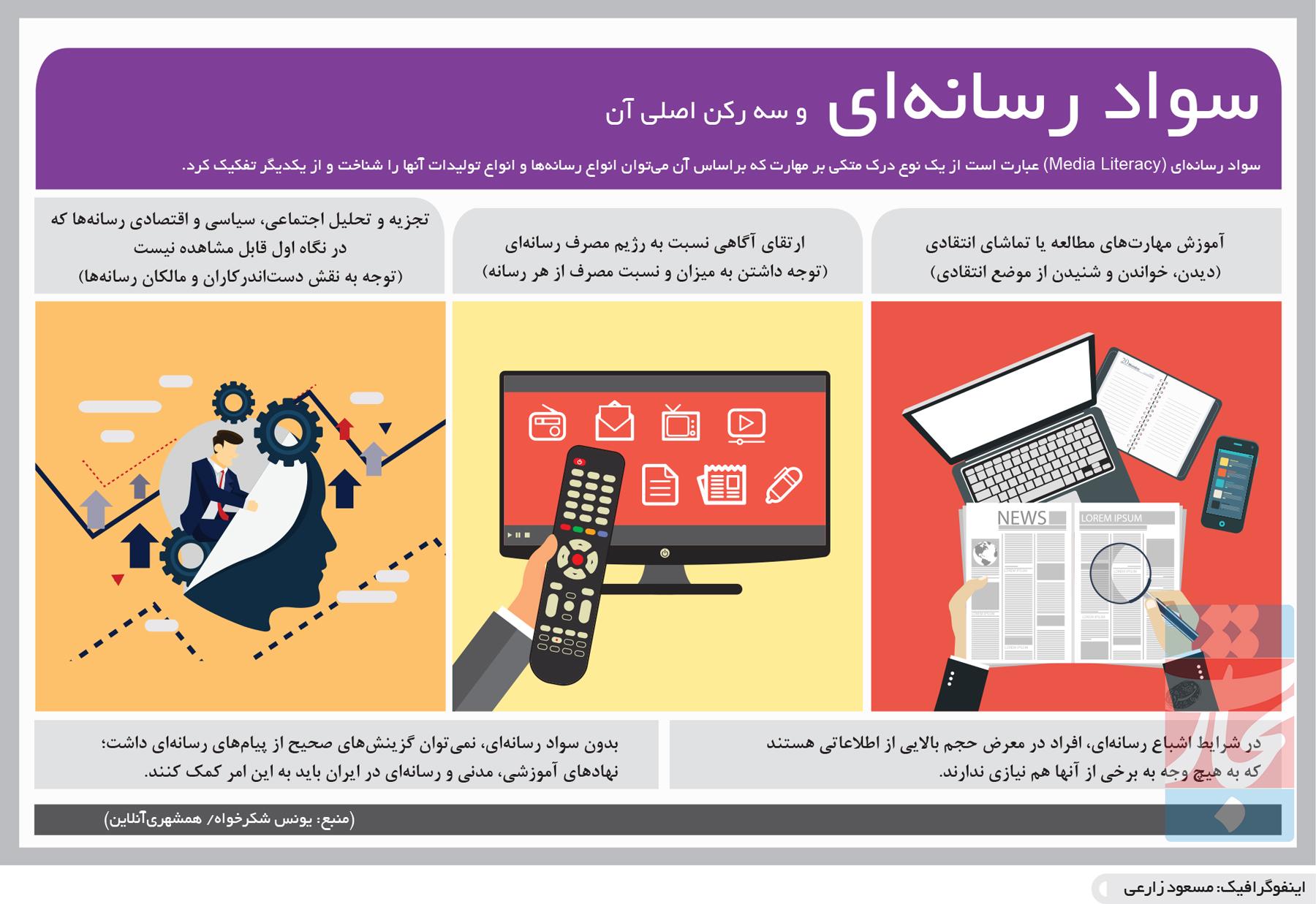 تجارت- فردا- سواد رسانهای و سه رکن اصلی آن(اینفوگرافیک)