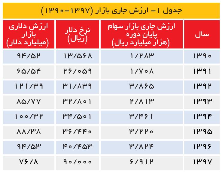 تجارت- فردا- جدول 1- ارزش جاری بازار (7931-0931)