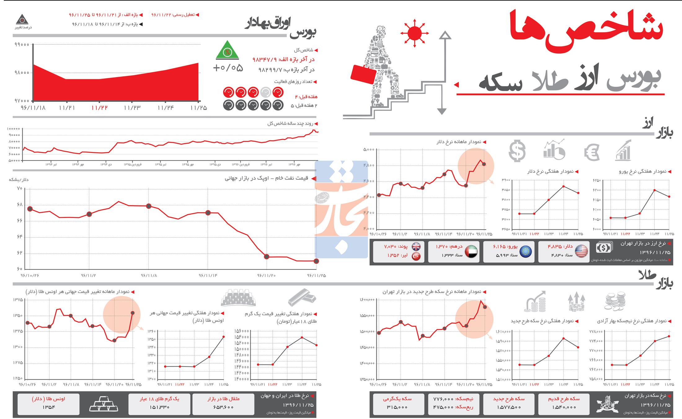 تجارت فردا- اینفوگرافیک - شاخصهای اقتصادی (259)