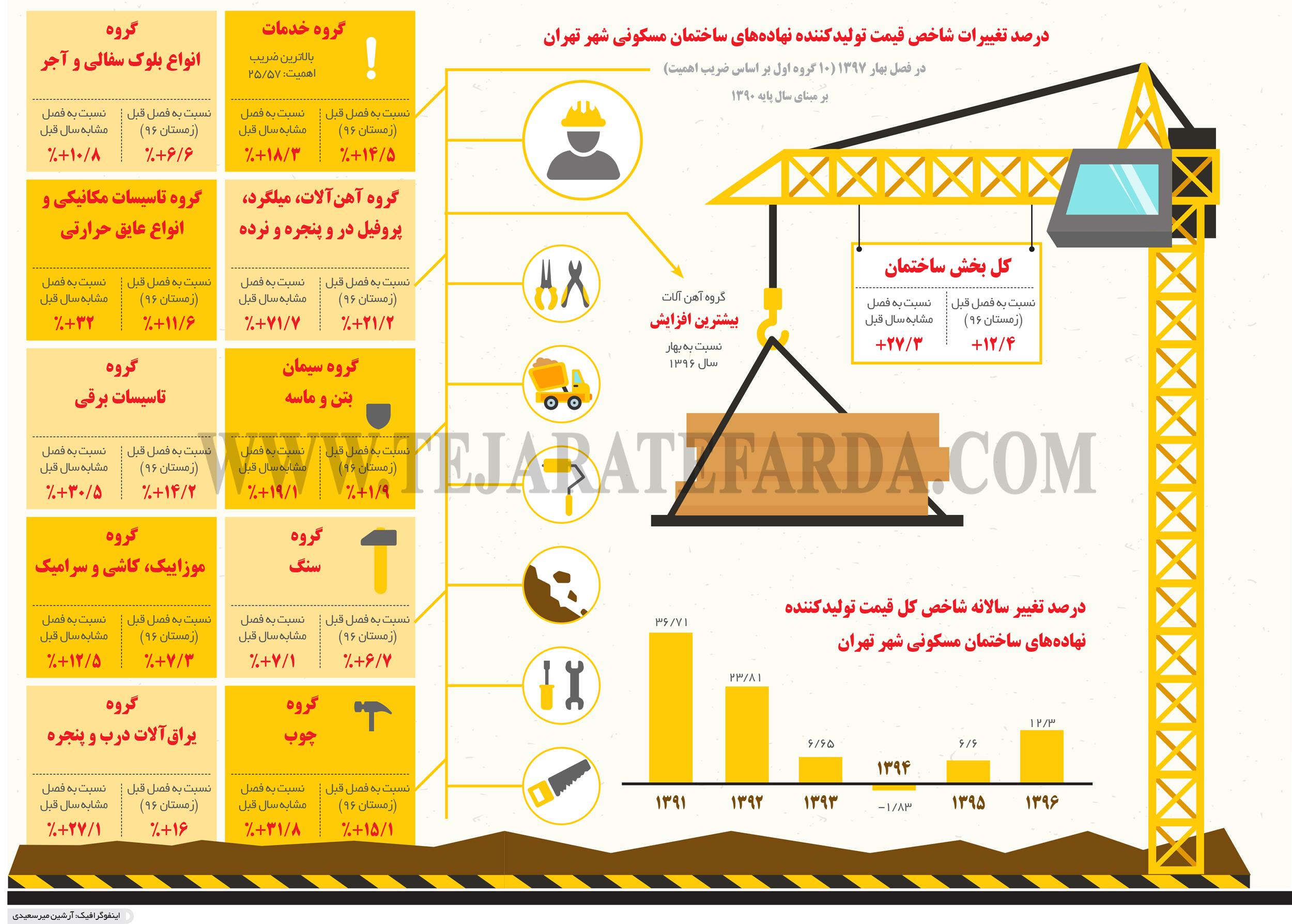 تجارت فردا- اینفوگرافیک- درصد تغییرات شاخص قیمت تولیدکننده نهادههای ساختمان مسکونی شهر تهران