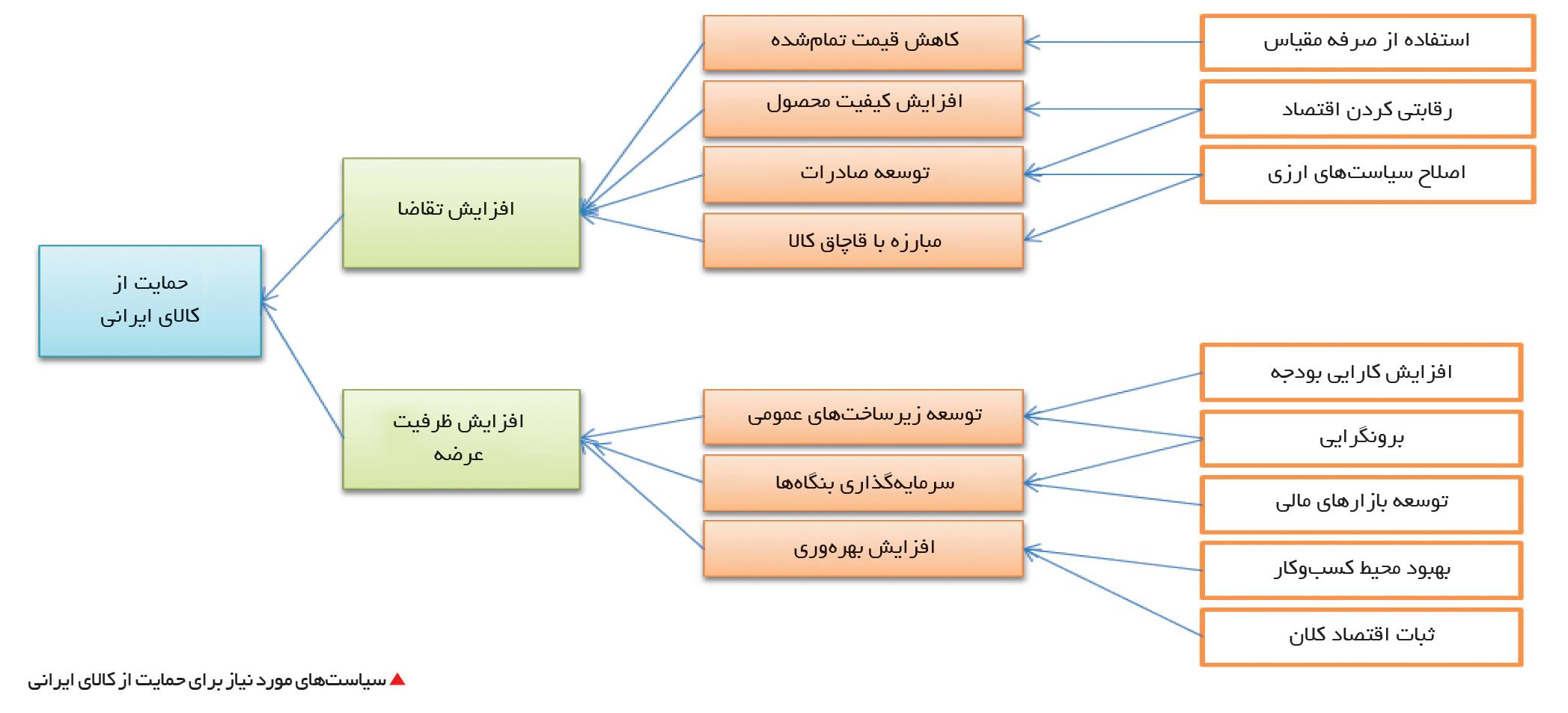 تجارت فردا-  سیاستهای مورد نیاز برای حمایت از کالای ایرانی