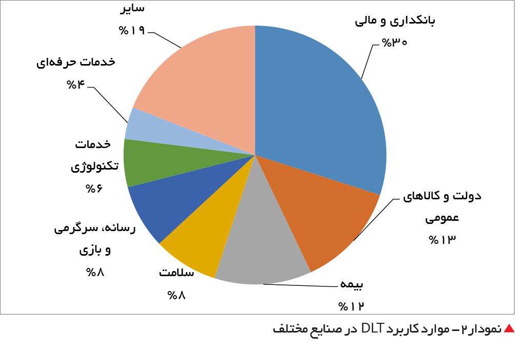 تجارت فردا-  نمودار2- موارد کاربرد DLT در صنایع مختلف