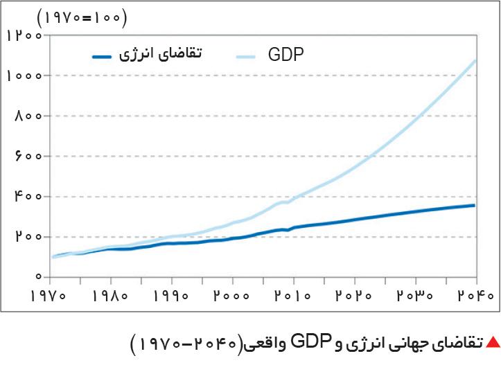 تجارت- فردا-  تقاضای جهانی انرژی و GDP واقعی(2040-1970)