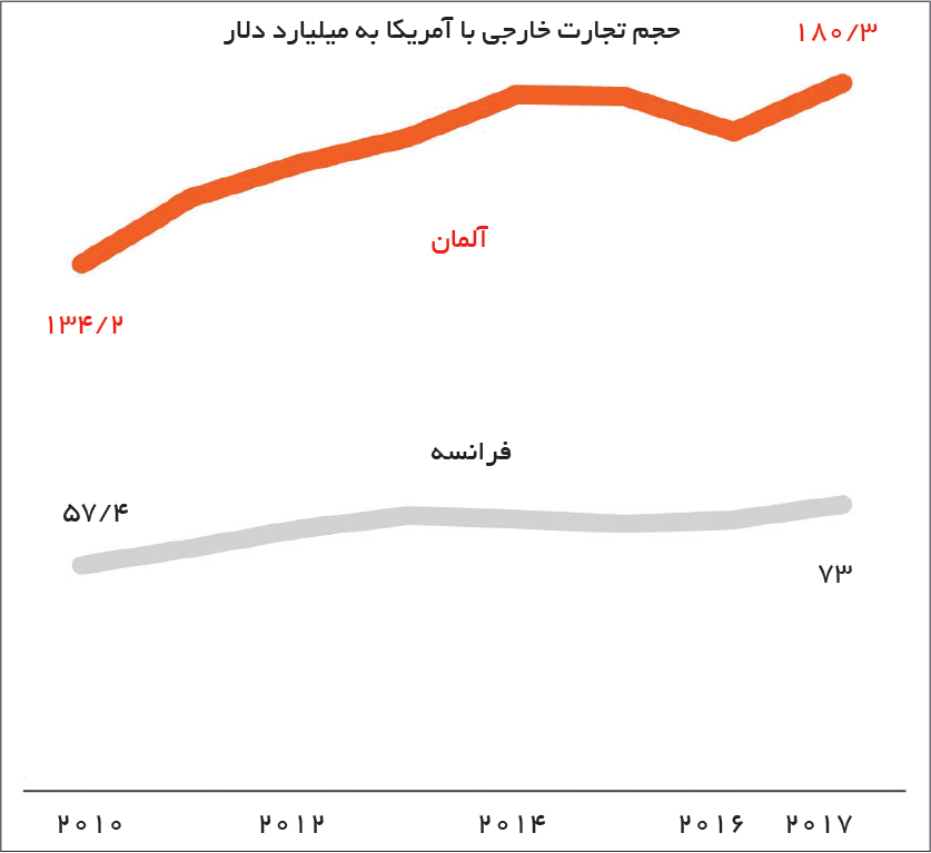 تجارت- فردا- بحران ایران 3