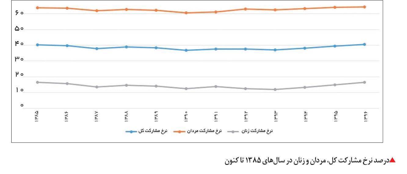 تجارت فردا-درصد نرخ مشارکت کل، مردان و زنان در سالهای 1385 تا کنون
